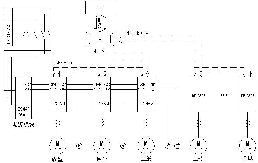 1.工艺描述 1.1 生产线名称及型号 全自动瓷砖包装生产线YDB800 1.2 技术参数 工件幅宽: 600/800mm 产量: 15 包/min 定位精度: ±0.5mm 主电机功率:1.5Kw 总功率: 21Kw 整线长度: 23000mm 1.3 生产线工艺过程控制描述 该生产线是国内同类包装机型首条生产线,是客户针对目前国内市场最新研制的全自动包装设备,理念超前,配置高档。此设备主要用来完成成品瓷砖的包装工序,主要包括送砖(送纸)->上砖(上纸)->包角->成型